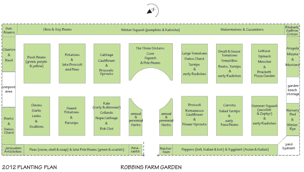 2012 Robbins Farm Garden Plan